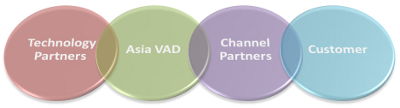 Schematic of the Asia VAD business model